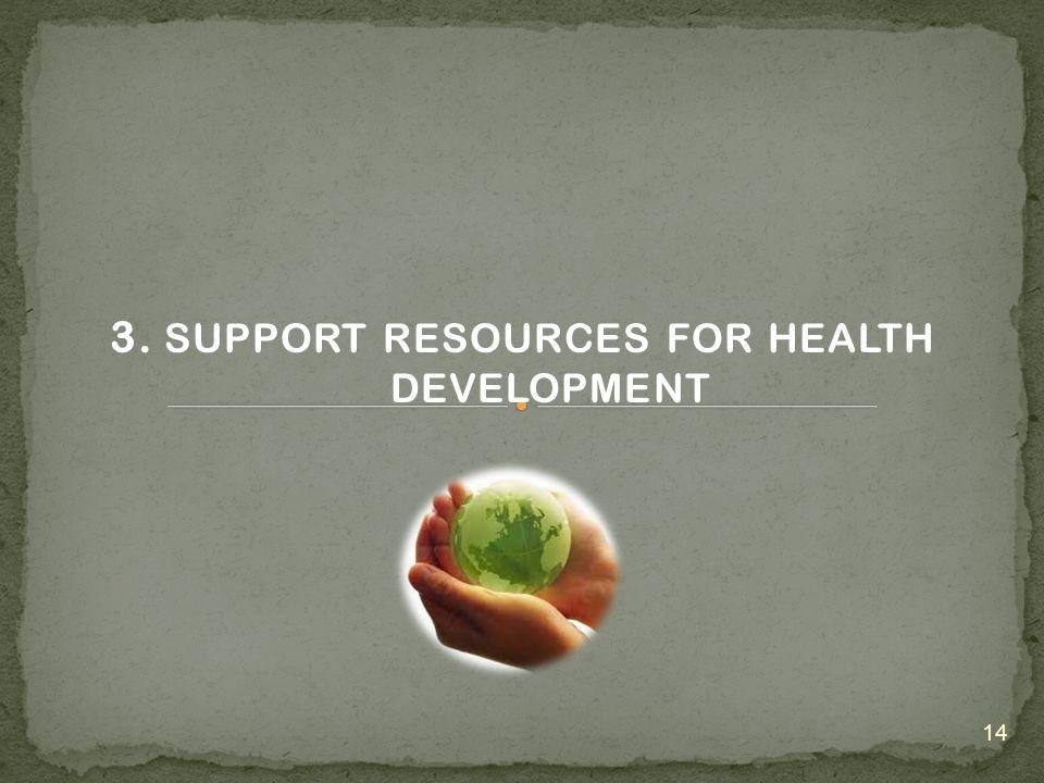 Source :Diit.PPBB –Ditjen PP dan PL, Ministry of Healt 2011 13 MDG's Target : 1/1000 of Population
