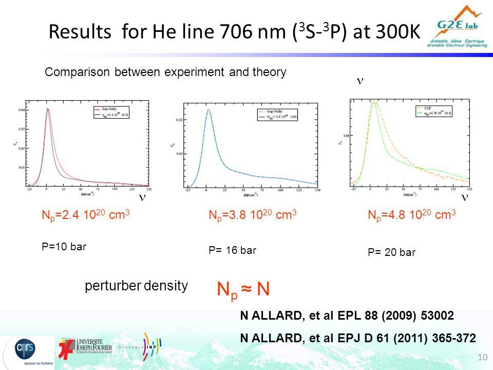 10 Results for He line 706 nm ( 3 S- 3 P) at 300K N p =3.8 10 20 cm 3 P= 16 bar N p =2.4 10 20 cm 3 P=10 bar N p =4.8 10 20 cm 3 P= 20 bar Comparison