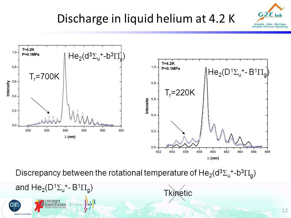 12 Discharge in liquid helium at 4.2 K Discrepancy between the rotational temperature of He 2 (d 3  u + -b 3  g ) and He 2 (D 1  u + - B 1  g ) Tk