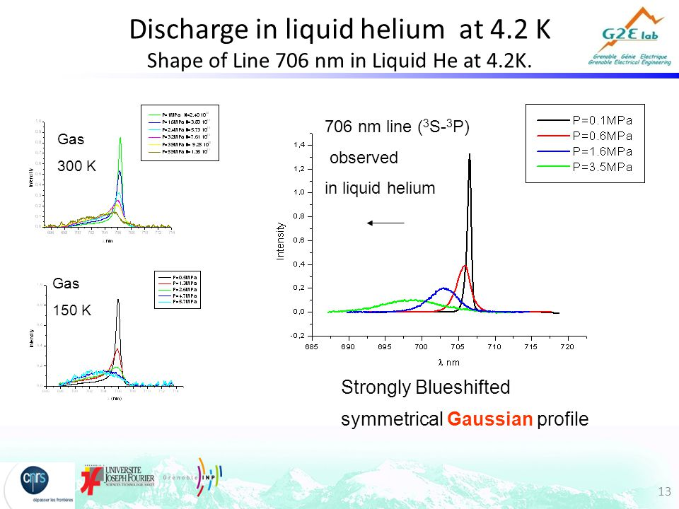 13 Discharge in liquid helium at 4.2 K Shape of Line 706 nm in Liquid He at 4.2K.