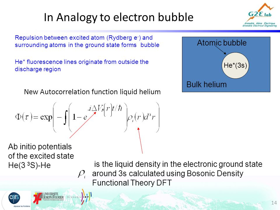 14 New Autocorrelation function liquid helium is the liquid density in the electronic ground state around 3s calculated using Bosonic Density Functional Theory DFT He*(3s) Ab initio potentials of the excited state He(3 3 S)-He In Analogy to electron bubble Repulsion between excited atom (Rydberg e - ) and surrounding atoms in the ground state forms bubble Atomic bubble He* fluorescence lines originate from outside the discharge region Bulk helium