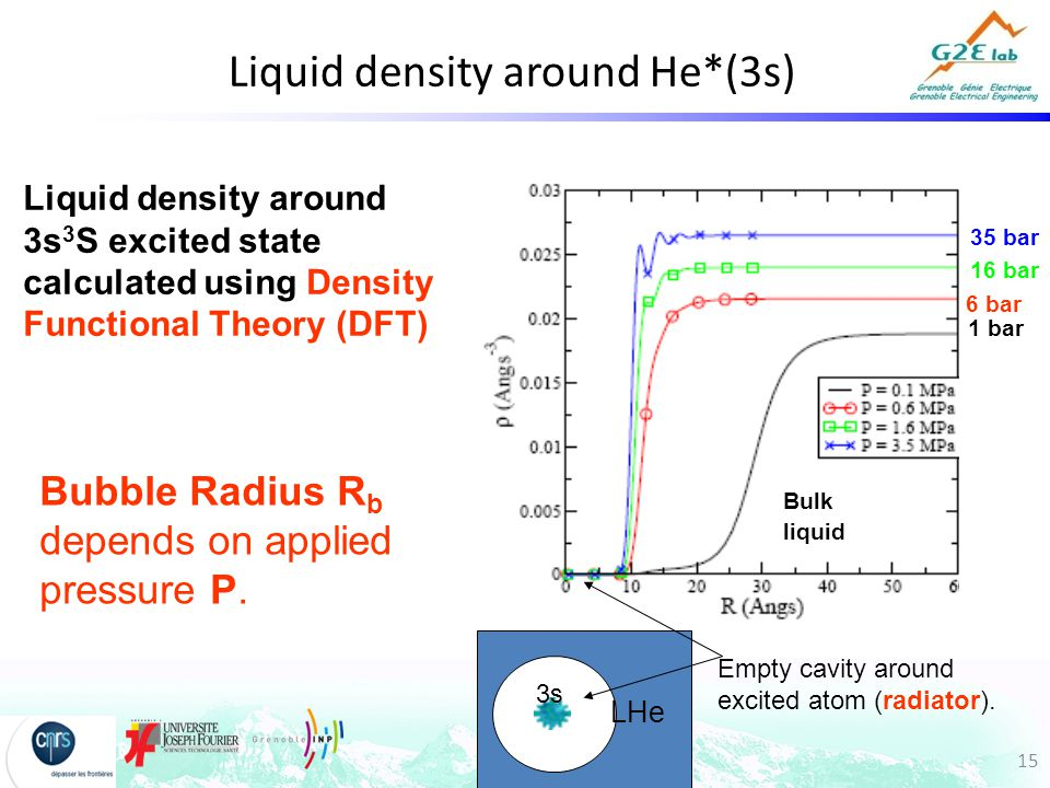 15 Liquid density around He*(3s) Bubble Radius R b depends on applied pressure P.
