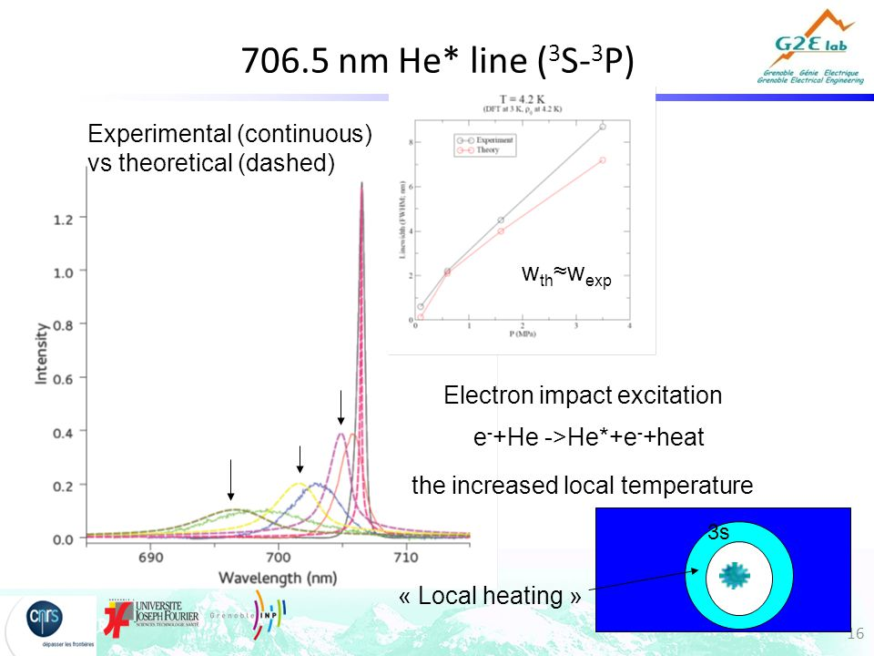16 706.5 nm He* line ( 3 S- 3 P) Experimental (continuous) vs theoretical (dashed) w th ≈w exp e - +He ->He*+e - +heat the increased local temperature 3s Electron impact excitation « Local heating »