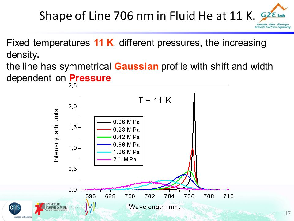 17 Shape of Line 706 nm in Fluid He at 11 K.