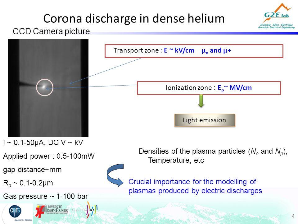 44 Corona discharge in dense helium Liquide Light emission Transport zone : E ~ kV/cm µ e and µ+ Ionization zone : E p ~ MV/cm Densities of the plasma