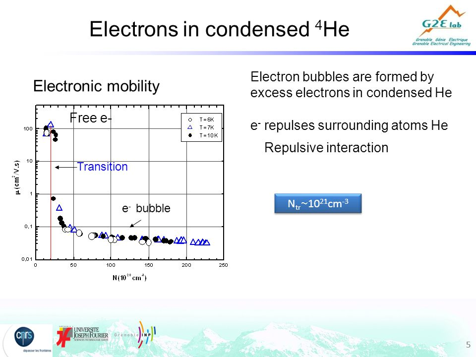 55 Electronic mobility N tr  10 21 cm -3 e - bubble Transition 5 Electrons in condensed 4 He e - repulses surrounding atoms He Repulsive interaction