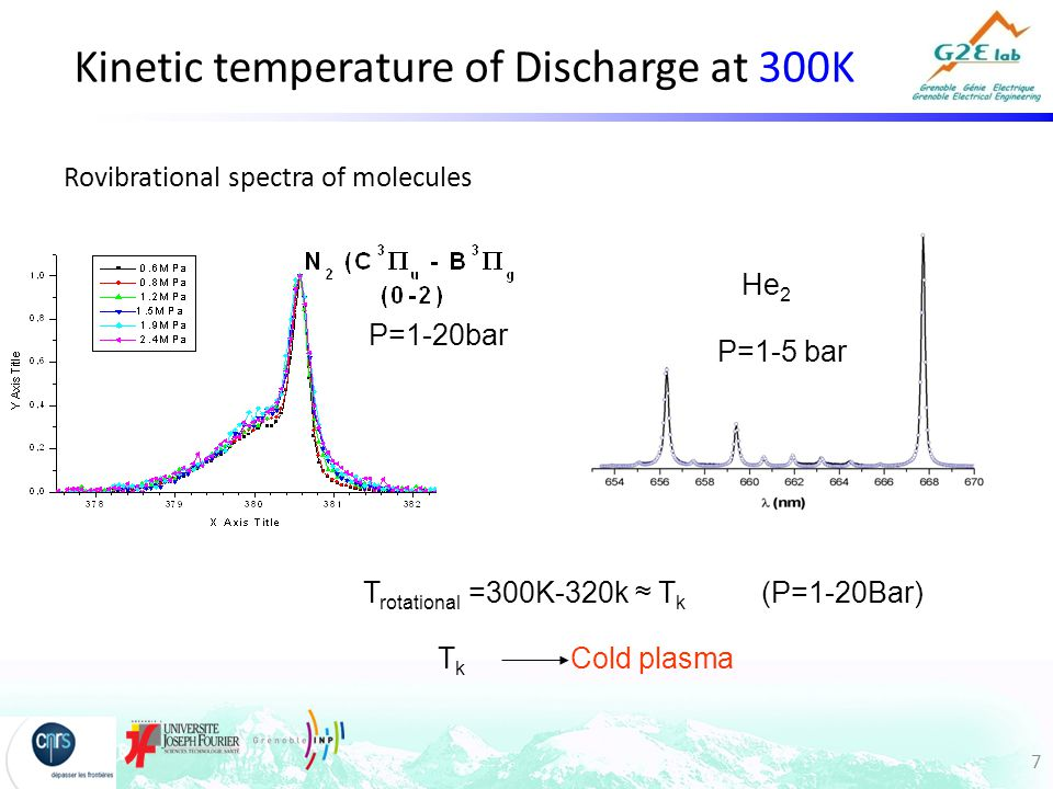 7 Kinetic temperature of Discharge at 300K Rovibrational spectra of molecules T rotational =300K-320k ≈ T k He 2 P=1-20bar P=1-5 bar (P=1-20Bar) Cold plasmaTkTk