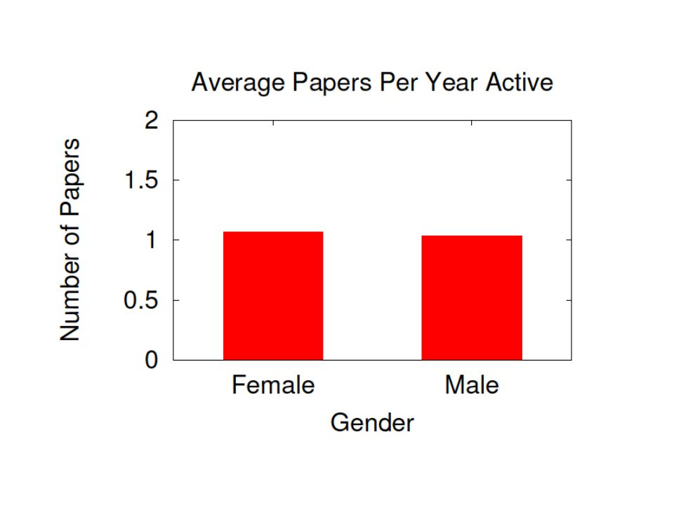 Publication Count Conclusions The most prolific authors are male Men have on average been in the field longer Men and women have comparable publication output per year