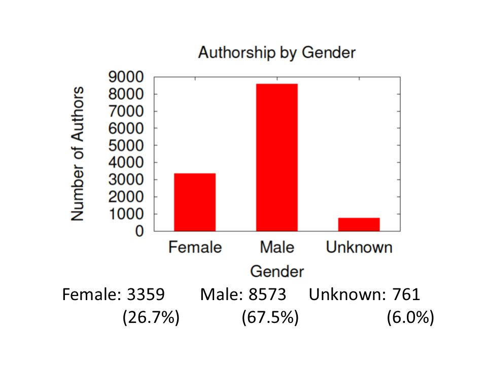 Female: 3359 Male: 8573 Unknown: 761 (26.7%) (67.5%) (6.0%)