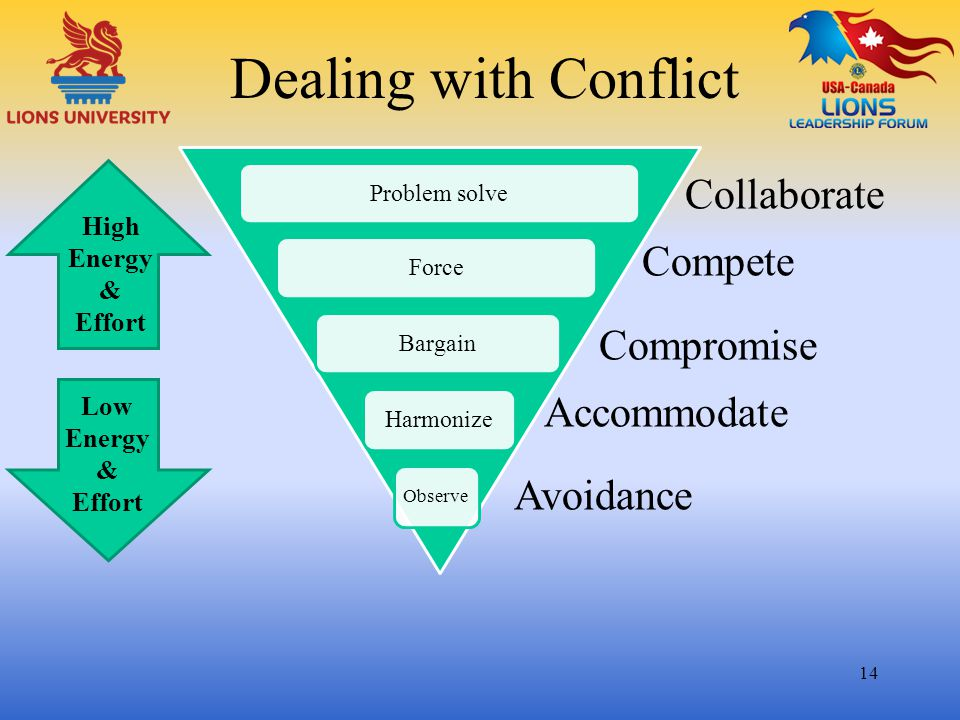 Dealing with Conflict 14 Observe HarmonizeBargainForceProblem solve Low Energy & Effort High Energy & Effort Collaborate Compete Compromise Accommodat