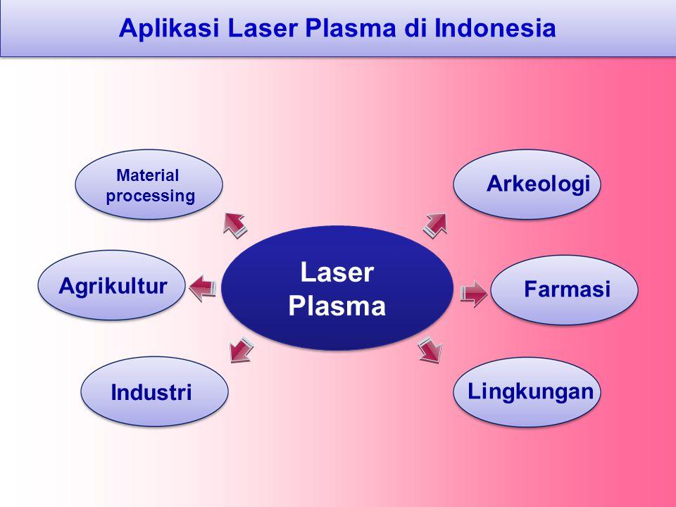 Aplikasi Laser Plasma di Indonesia Laser Plasma Industri Agrikultur Farmasi Lingkungan Arkeologi Material processing