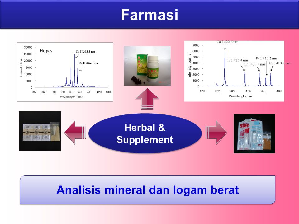 Herbal & Supplement Analisis mineral dan logam berat Farmasi