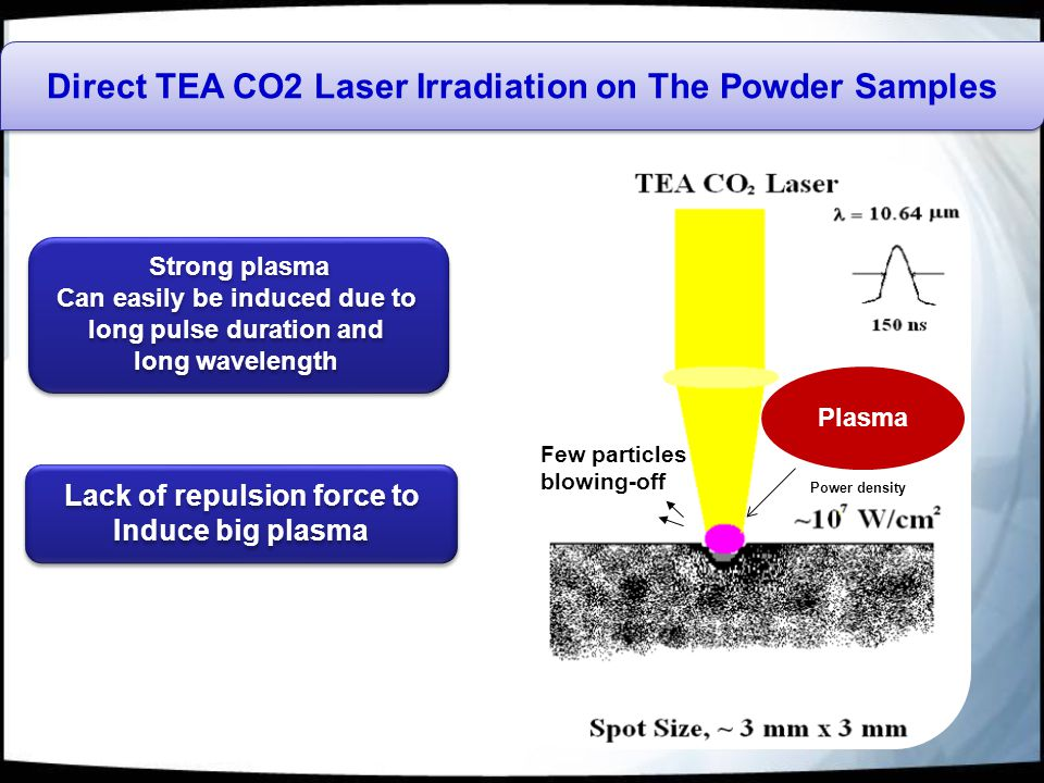 Direct TEA CO2 Laser Irradiation on The Powder Samples Plasma Few particles blowing-off Strong plasma Can easily be induced due to long pulse duration and long wavelength Strong plasma Can easily be induced due to long pulse duration and long wavelength Lack of repulsion force to Induce big plasma Lack of repulsion force to Induce big plasma Power density