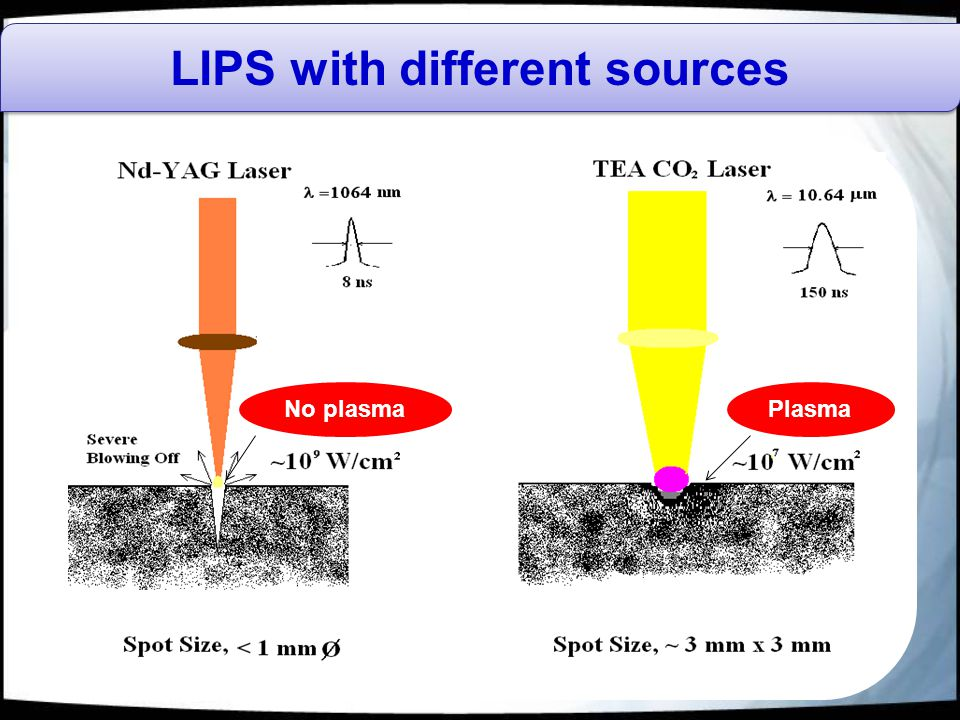 LIPS with different sources PlasmaNo plasma