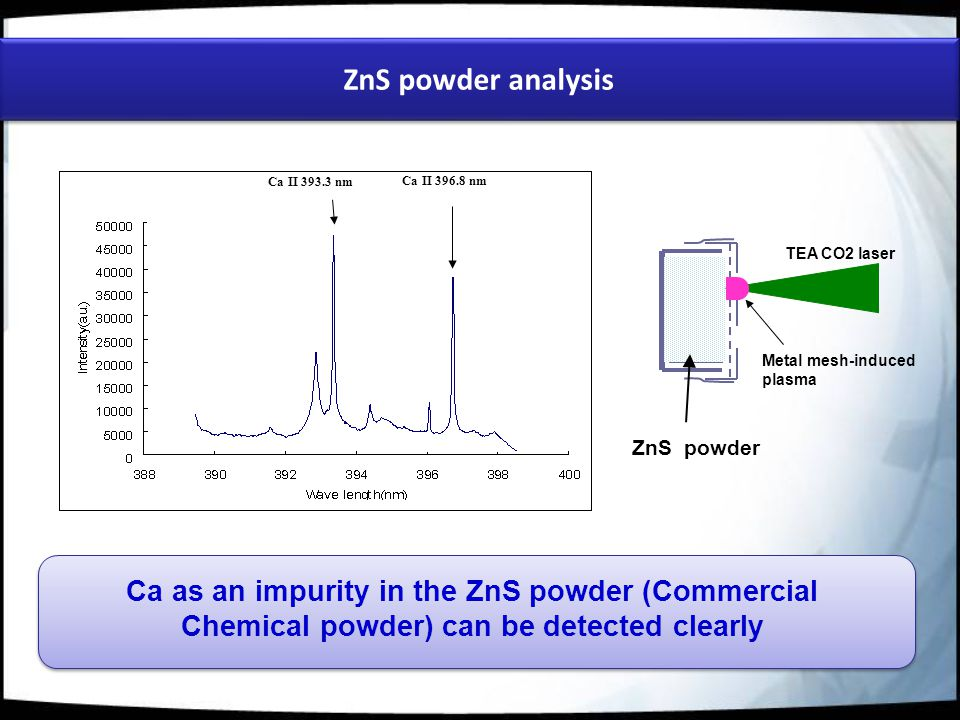 Ca II 396.8 nm Ca II 393.3 nm ZnS powder analysis ZnS powder TEA CO2 laser Metal mesh-induced plasma Ca as an impurity in the ZnS powder (Commercial Chemical powder) can be detected clearly