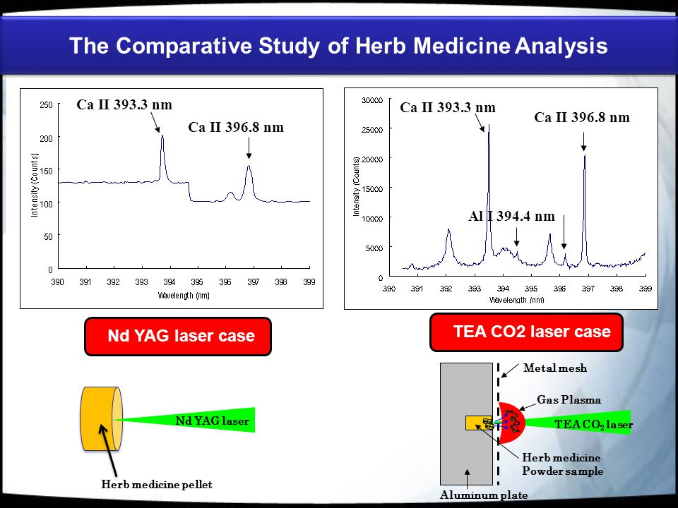 The Comparative Study of Herb Medicine Analysis (b) Ca II 393.3 nm Ca II 396.8 nm Al I 396.1nm Ca II 393.3 nm Ca II 396.8 nm Al I 394.4 nm Herb medicine Powder sample Aluminum plate Gas Plasma Metal mesh TEA CO 2 laser Nd YAG laser Herb medicine pellet Nd YAG laser case TEA CO2 laser case
