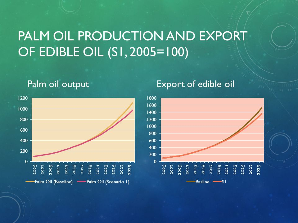 PALM OIL PRODUCTION AND EXPORT OF EDIBLE OIL (S1, 2005=100) Palm oil outputExport of edible oil