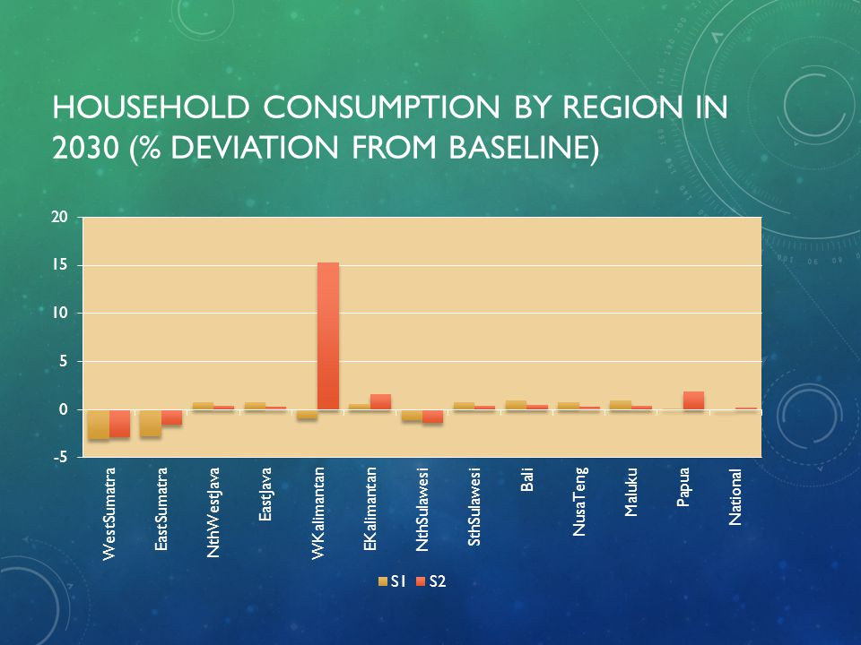 HOUSEHOLD CONSUMPTION BY REGION IN 2030 (% DEVIATION FROM BASELINE)