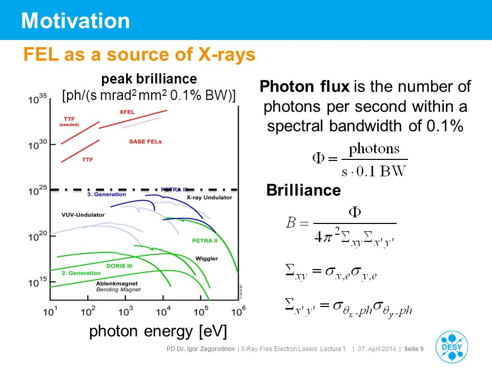 PD Dr. Igor Zagorodnov | X-Ray Free Electron Lasers. Lecture 1 | 07. April 2014 | Seite 9 Motivation FEL as a source of X-rays photon energy [eV] peak