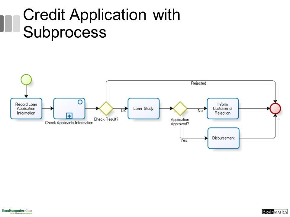 Credit Application with Subprocess
