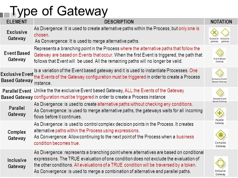 Type of Gateway ELEMENTDESCRIPTIONNOTATION Exclusive Gateway As Divergence: It is used to create alternative paths within the Process, but only one is