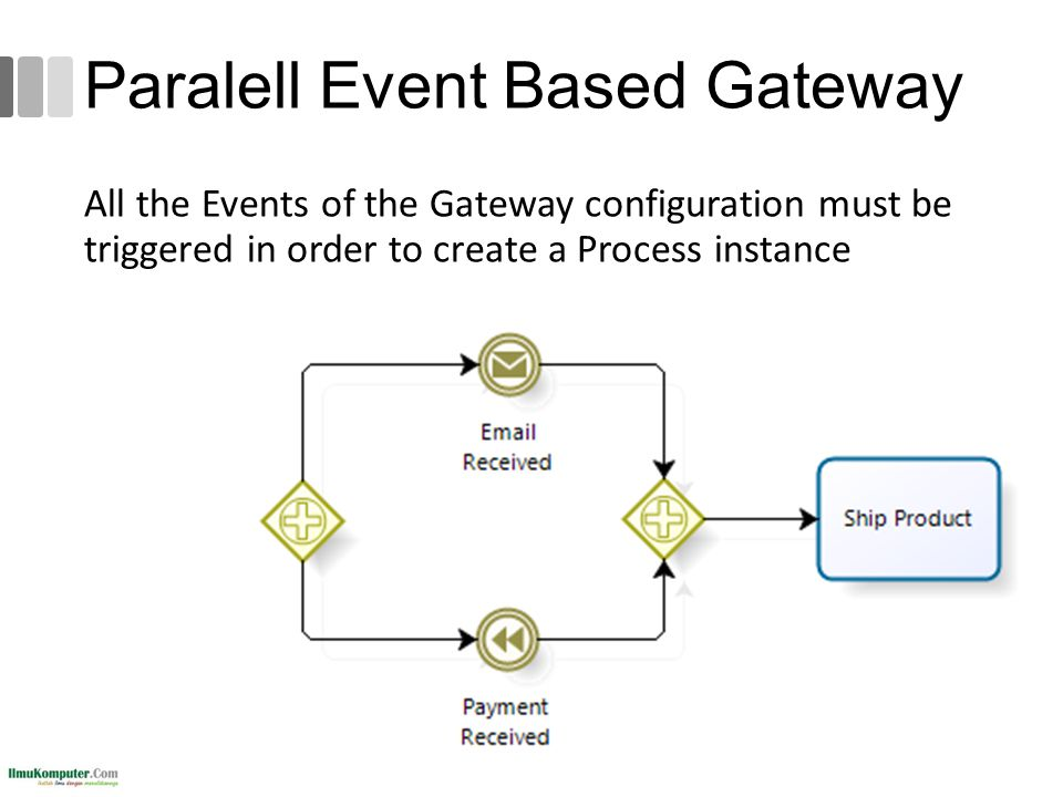 Paralell Event Based Gateway All the Events of the Gateway configuration must be triggered in order to create a Process instance 137