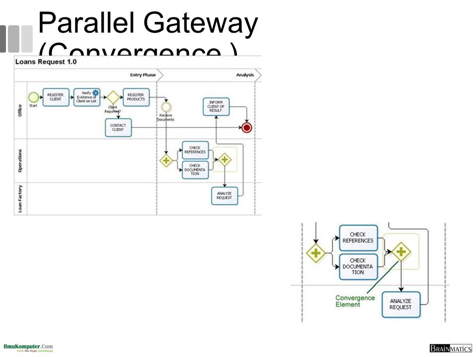Parallel Gateway (Convergence )
