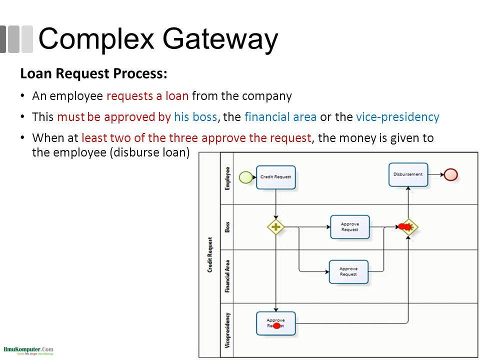 Complex Gateway Loan Request Process: An employee requests a loan from the company This must be approved by his boss, the financial area or the vice-p