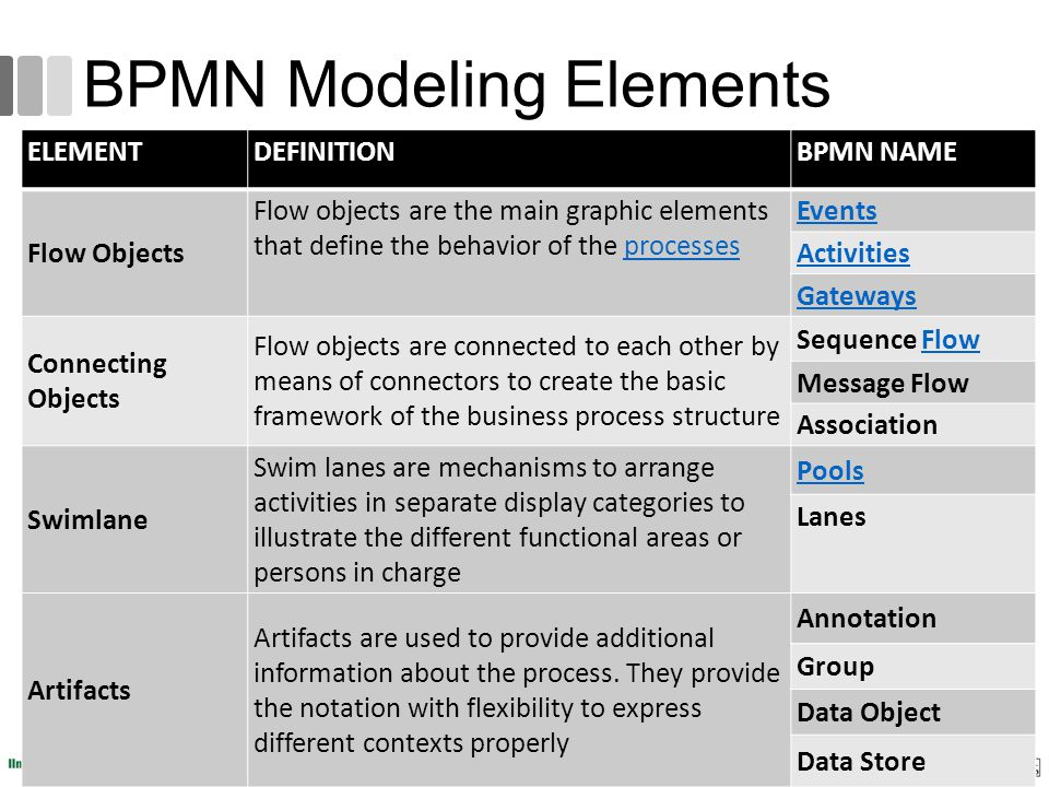 BPMN Modeling Elements ELEMENTDEFINITIONBPMN NAME Flow Objects Flow objects are the main graphic elements that define the behavior of the processespro