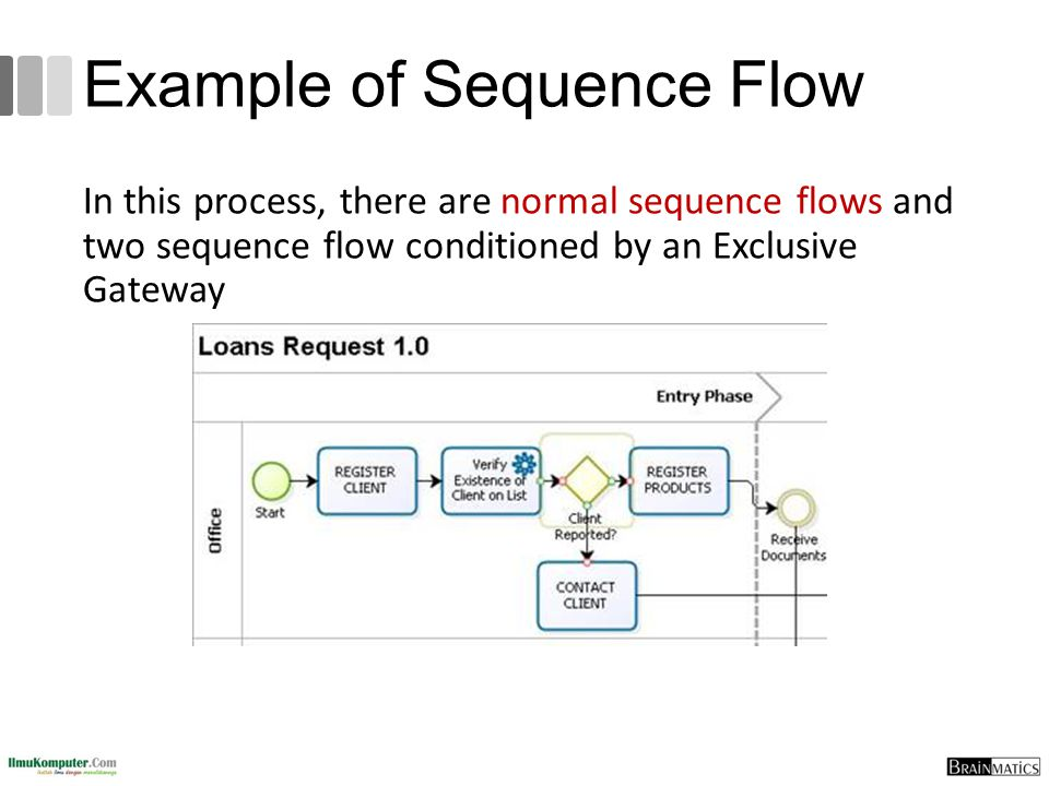 Example of Sequence Flow In this process, there are normal sequence flows and two sequence flow conditioned by an Exclusive Gateway