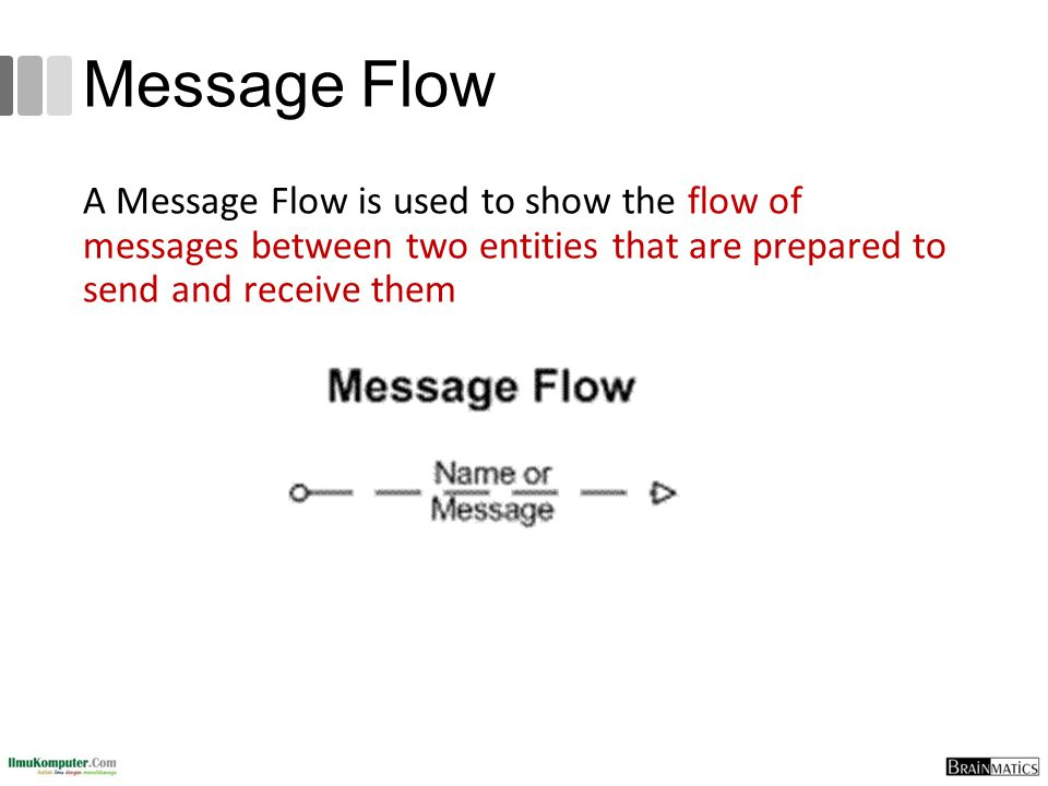 Message Flow A Message Flow is used to show the flow of messages between two entities that are prepared to send and receive them