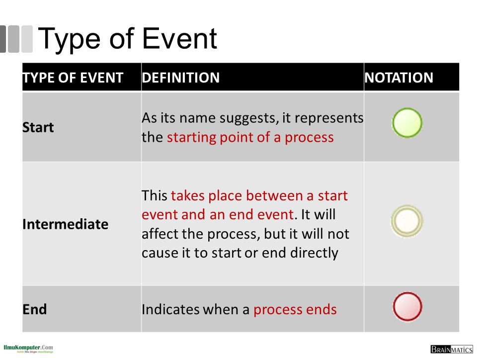 Type of Event TYPE OF EVENTDEFINITIONNOTATION Start As its name suggests, it represents the starting point of a process Intermediate This takes place