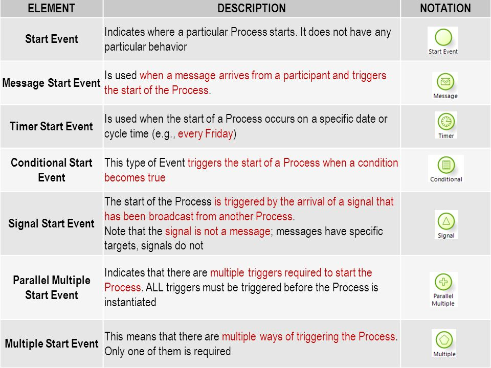 Type of Start Event ELEMENTDESCRIPTIONNOTATION Start Event Indicates where a particular Process starts. It does not have any particular behavior Messa