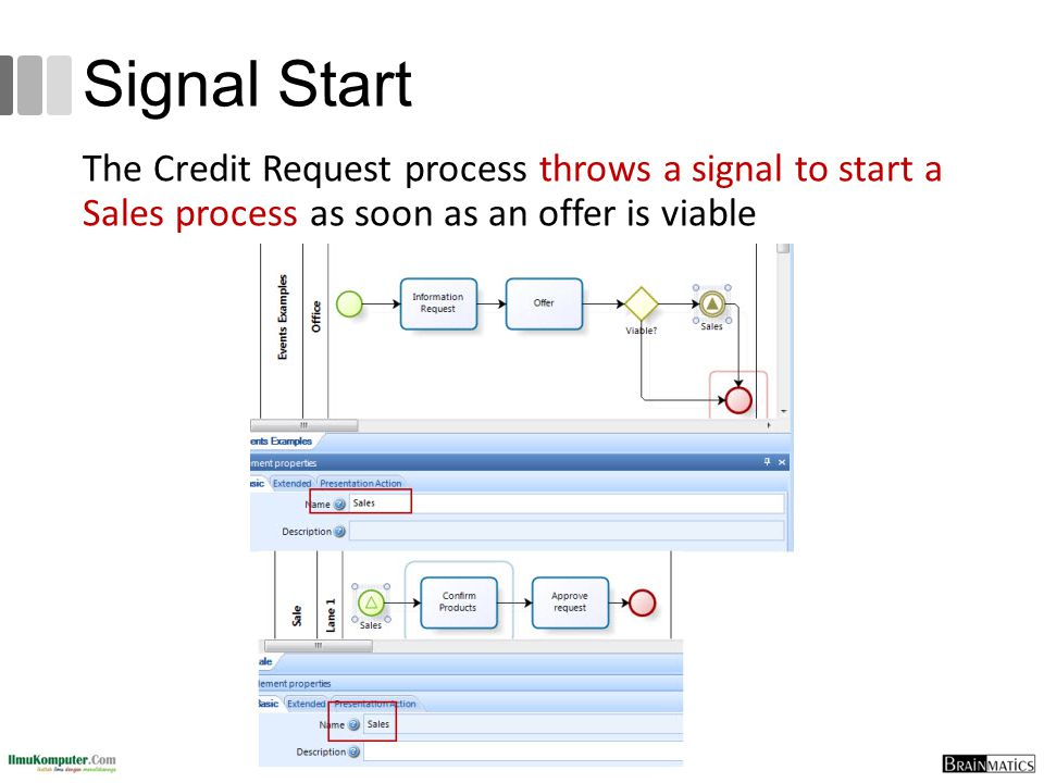 Signal Start The Credit Request process throws a signal to start a Sales process as soon as an offer is viable