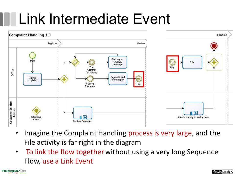 Link Intermediate Event Imagine the Complaint Handling process is very large, and the File activity is far right in the diagram To link the flow toget