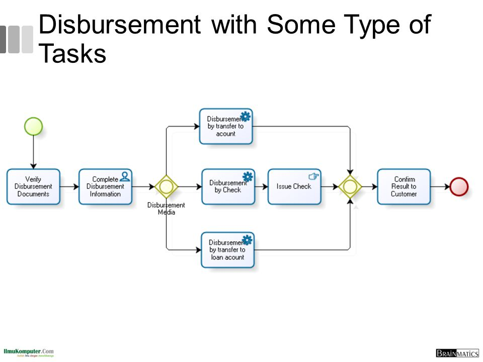 Disbursement with Some Type of Tasks