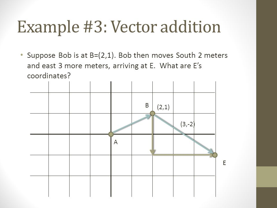 Example #3: Vector addition Suppose Bob is at B=(2,1).