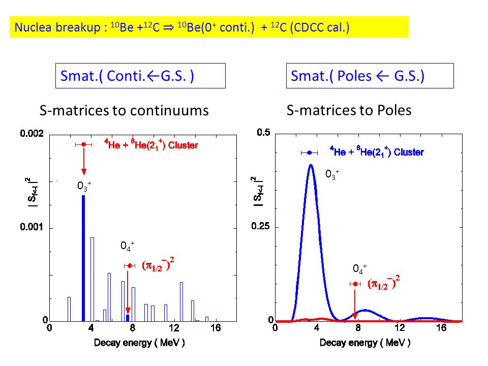 S-matrices to continuums Smat.( Poles ← G.S.)Smat.( Conti.←G.S.