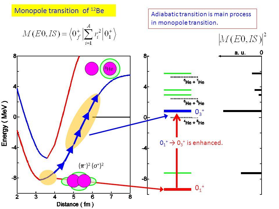 Monopole transition of 12 Be Adiabatic transition is main process in monopole transition. (  - ) 2 (  + ) 2 8 He 01+01+ 03+03+ 0 1 + → 0 3 + is enha