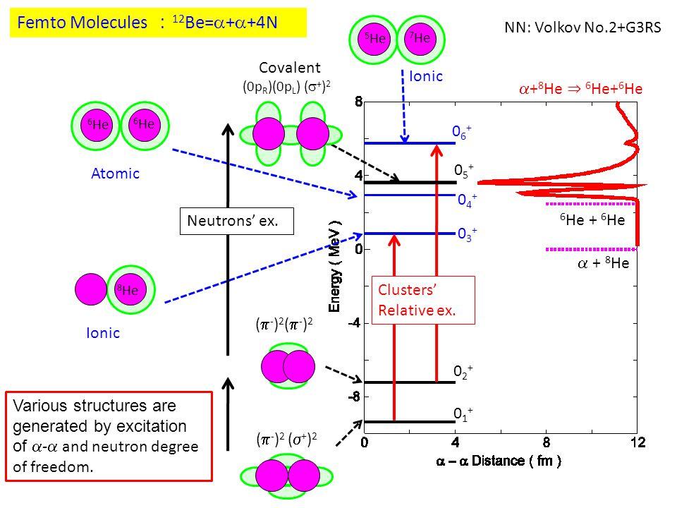 Femto Molecules : 12 Be=  +  +4N 7 He 5 He 6 He 8 He 6 He Ionic Atomic 01+01+ 02+02+ Neutrons' ex.