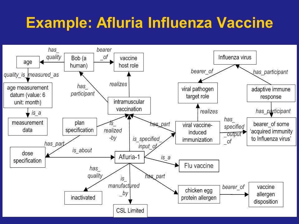 Example: Afluria Influenza Vaccine