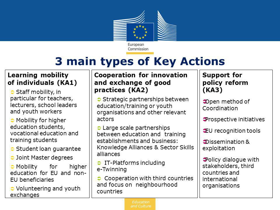 Date: in 12 pts Education and Culture OPEN TO THE WORLD 1.Credit mobility: International opening of Erasmus, more mobility of students and staff between EU – non EU in both directions 2.Degree mobility: Joint Master Programmes of excellent quality offered by consortium of EU/non EU universities to attract the very best students worldwide INTRA-EU ONLY 3.Student loan guarantee: to boost degree mobility within Europe Key Action 1 Learning mobility of individuals - Higher Education-  Joint Master Degrees (JMDs) are: Highly integrated international master programmes, - selected and supported by the European Commission, - developed and delivered by a consortium of EU and non-EU universities, - that include a mandatory study period in two different countries, - that lead to the award of fully recognised joint or multiple degrees.