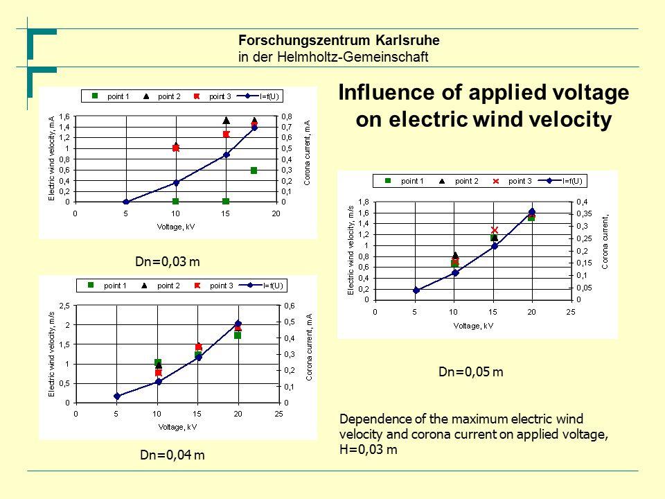 Forschungszentrum Karlsruhe in der Helmholtz-Gemeinschaft Influence of applied voltage on electric wind velocity Dn=0,03 m Dn=0,04 m Dn=0,05 m Dependence of the maximum electric wind velocity and corona current on applied voltage, H=0,03 m