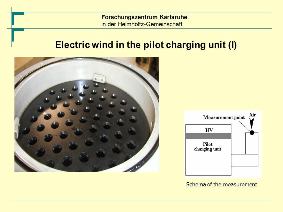 Forschungszentrum Karlsruhe in der Helmholtz-Gemeinschaft Electric wind in the pilot charging unit (I) Schema of the measurement