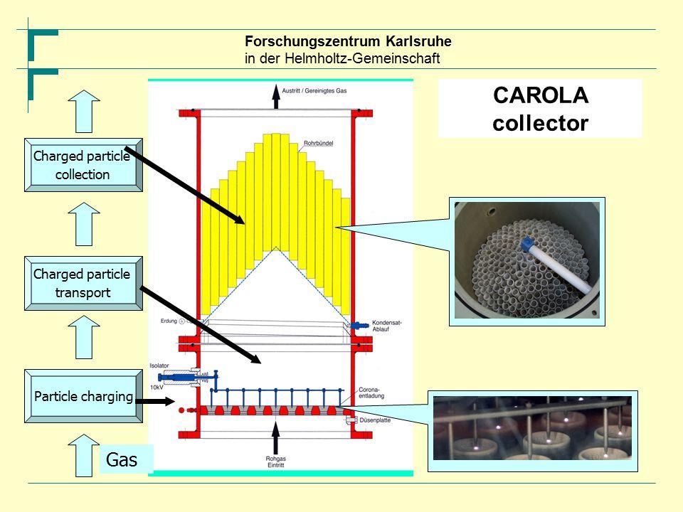 Forschungszentrum Karlsruhe in der Helmholtz-Gemeinschaft CAROLA collector Particle charging Gas Charged particle transport Charged particle collection
