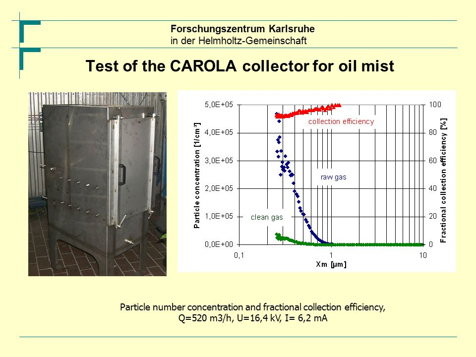 Forschungszentrum Karlsruhe in der Helmholtz-Gemeinschaft Test of the CAROLA collector for oil mist Particle number concentration and fractional collection efficiency, Q=520 m3/h, U=16,4 kV, I= 6,2 mA