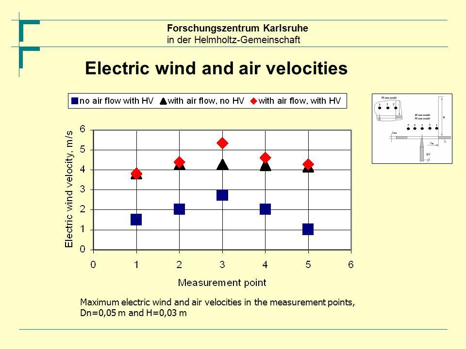 Forschungszentrum Karlsruhe in der Helmholtz-Gemeinschaft Electric wind and air velocities Maximum electric wind and air velocities in the measurement points, Dn=0,05 m and H=0,03 m