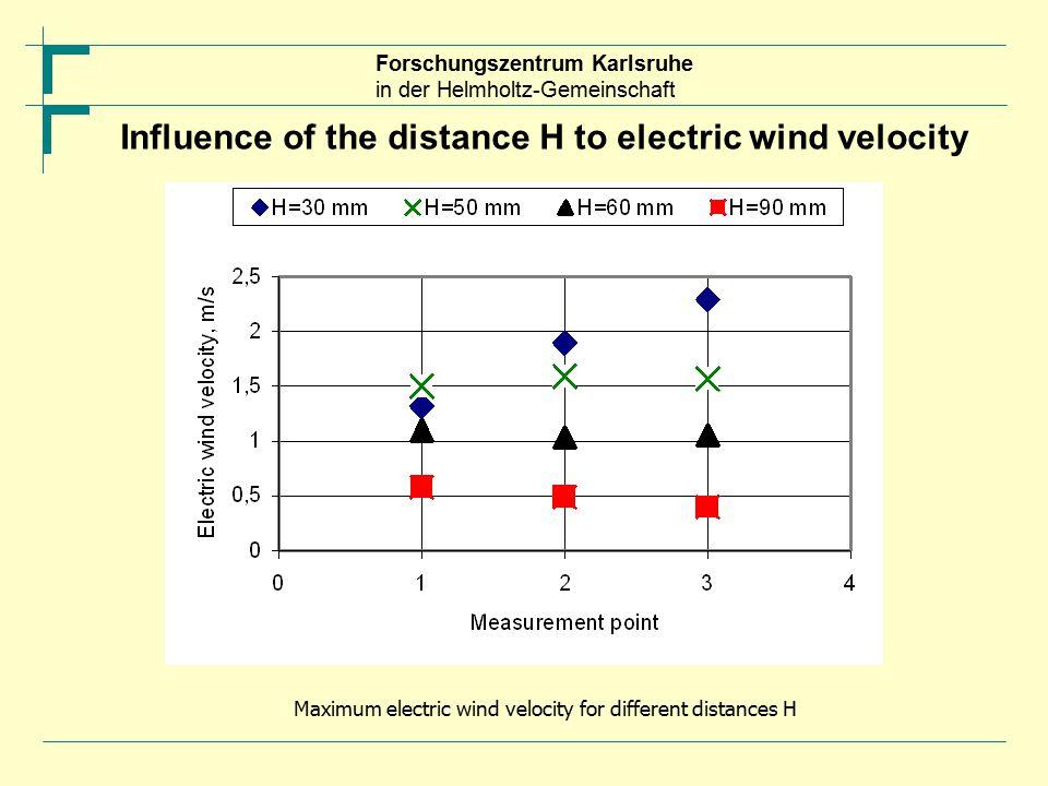 Forschungszentrum Karlsruhe in der Helmholtz-Gemeinschaft Influence of the distance H to electric wind velocity Maximum electric wind velocity for different distances H