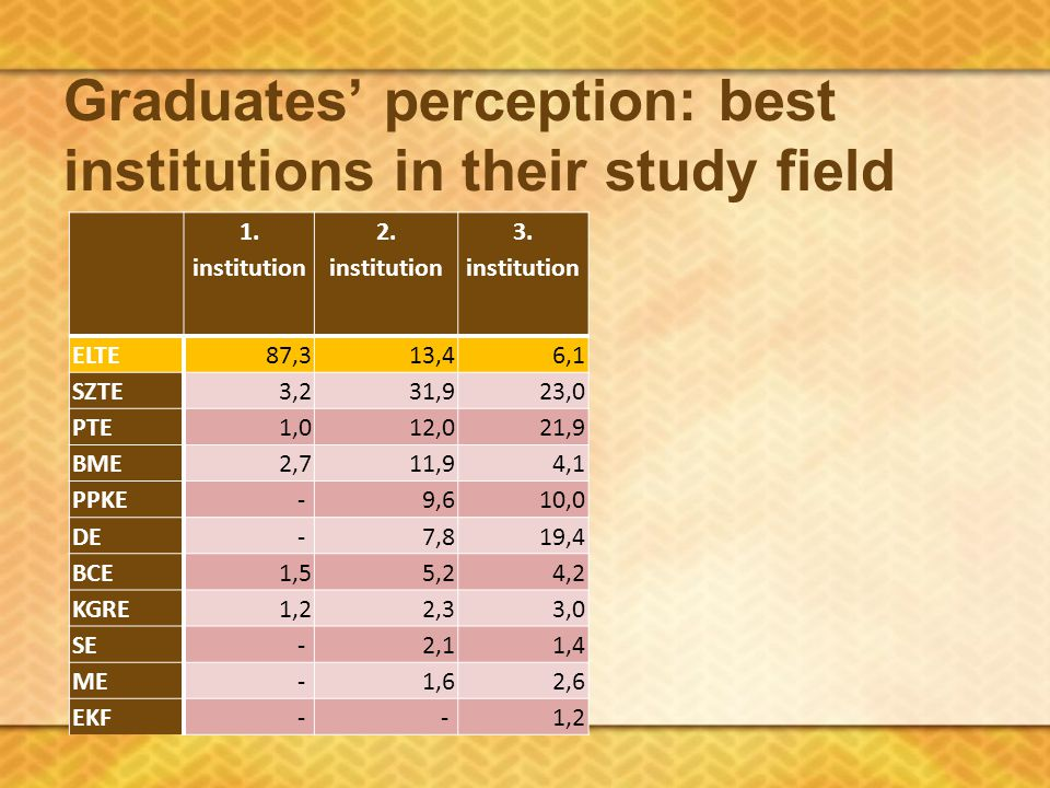 Graduates' perception: best institutions in their study field 1.