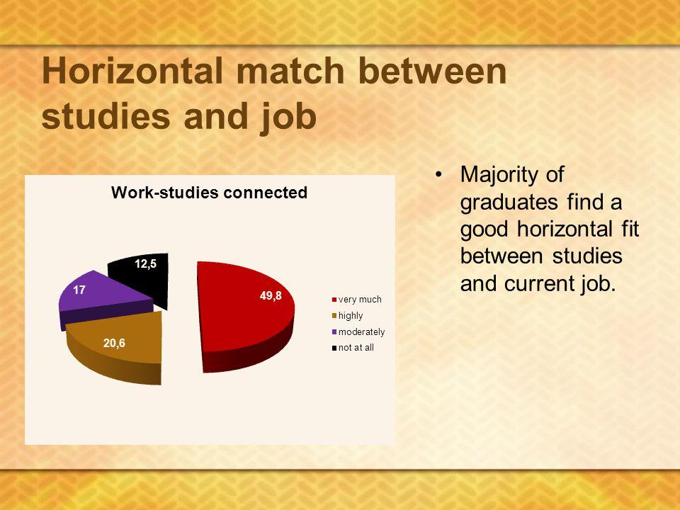 Horizontal match between studies and job Majority of graduates find a good horizontal fit between studies and current job.